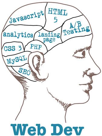 Web Dev Developer Technology Tools in phrenology head drawing Vector