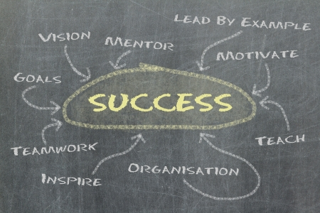 mentor: Conceptual hand drawn success flow chart on black chalkboard - Illustration