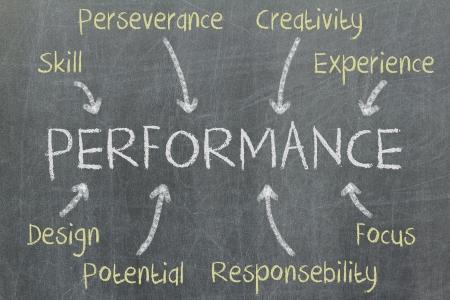 Concept of performance written on a blackboard Stock Photo - 16209975