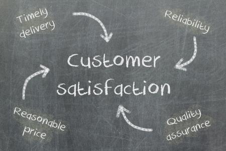 Concept de prix, la livraison, la qualité et la fiabilité conduisant à la satisfaction du client, tableau noir