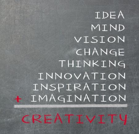 Concept de créativité consiste idée, l'esprit, la vision, le changement, la pensée, l'inspiration, l'innovation et l'imagination