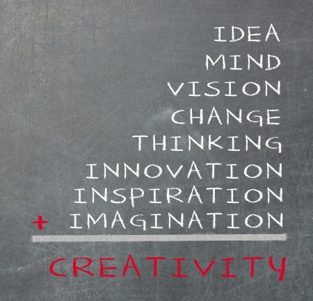 Concept of creativity consists of idea, mind, vision, change, thinking, inspiration, innovation and imagination photo