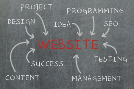 Website development steps written on a blackboard photo