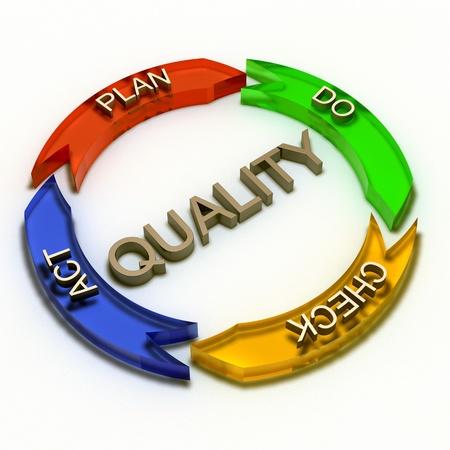control de calidad: calidad proceso concepto 3d fotorrealismo aislada sobre fondo blanco Foto de archivo
