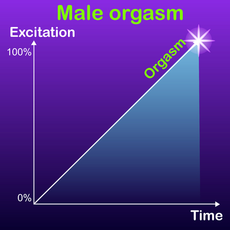 Schedule, the concept of addiction to achieve a male orgasm on the increasing dependent on the excitement. Ilustrace