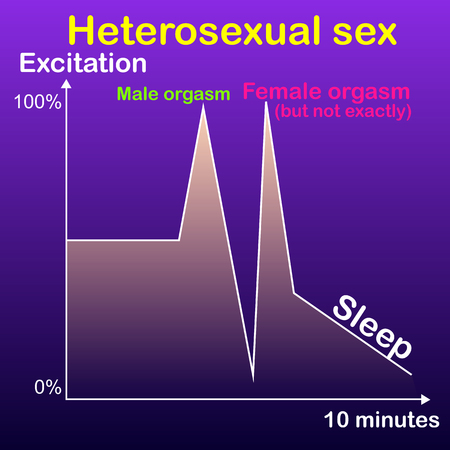 Skeptical graph of heterosexual sex, a man reaches orgasm guaranteed and fast, a woman rarely reaches orgasm Illustration