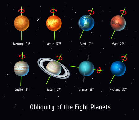 Vector set of Solar System objects. Obliquity of the Eight Planets