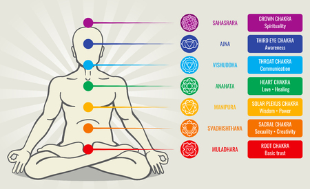 Human energy chakra system, ayurveda love asana vector illustration. Sahasrara and ajna, vishuddha and anahata