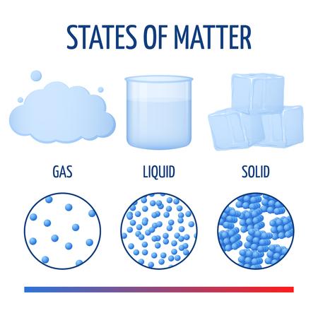 Fundamentos estados de la materia con la infografía moléculas de vector. Fase de la materia a partir de sólidos, ilustración de diferente estado de fase física