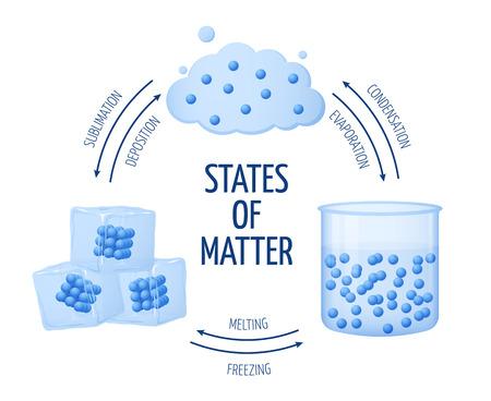 Verschiedene Zustände der Materie fest, flüssig, gasVektorDiagramm. Set der Materie Chemie Wasser, Illustration von Eis und Wasser Materie