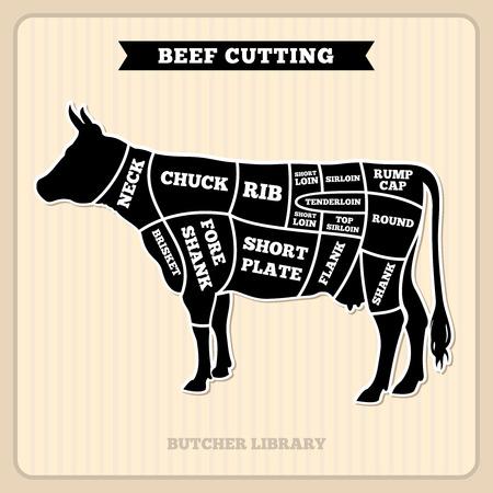 Carne de vaca, vaca corta diagrama de carnicero vector. Cartel con la sección de vaca, carne de vaca de la ilustración Ilustración de vector