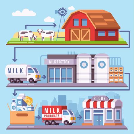 Melkproductie verwerken van een melkveebedrijf door fabriek naar consument vectorillustratie. Melkproduct op landbouwbedrijf en fabrieksmelk, industrieproductiemelk