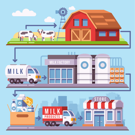 Milk production processing from a dairy farm through factory to consumer vector illustration. Milk product on farm and factory dairy, industry production milk