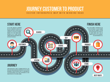 Journey customer to product vector infographic map with winding road and pin pointers.