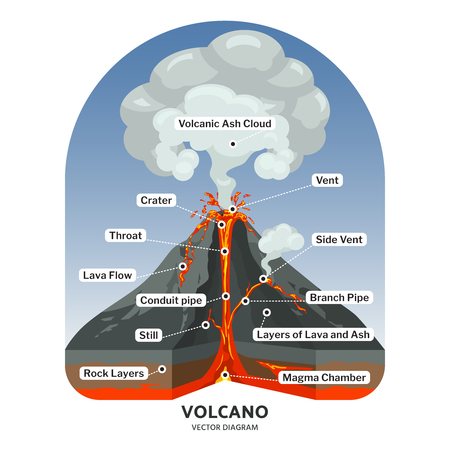 Volcano cross section with hot lava and volcanic ash cloud vector diagram. Illustration of volcano mountain, volcanic lava flow Иллюстрация