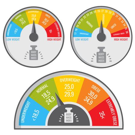 Lichaamsmassa index, bmi medische en fitnessgrafiek. Vector gewichtsindicator. Index van het lichaamsgewicht, gezonde en ongezonde illustratie