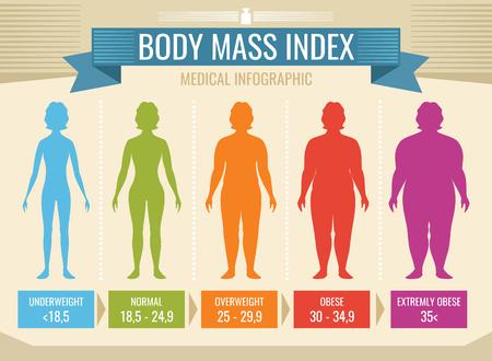 Kobiety ciała masy wskaźnika wektorowy medyczny infographic