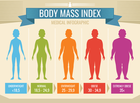 Woman body mass index vector medical infographic Stock Illustratie