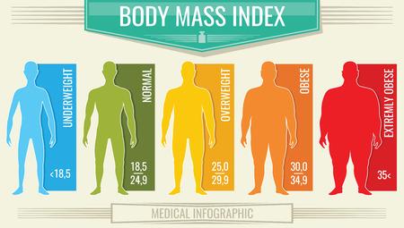 Wskaźnik masy ciała człowieka. Wektor wykres bmi fitness z męskimi sylwetkami i skalą