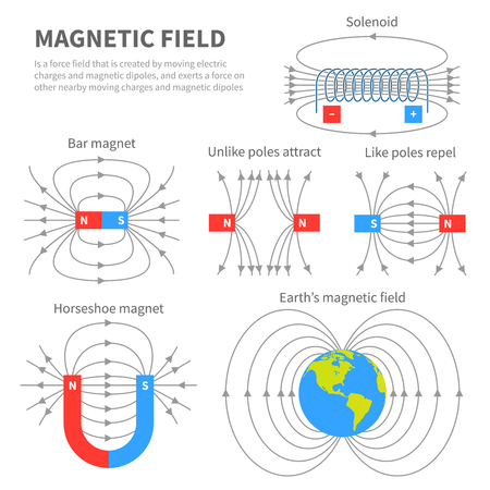 Electromagnetic field and magnetic force. Polar magnet schemes. Educational magnetism physics vector poster