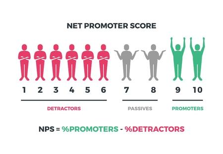 Fórmula de puntuación neta del promotor para marketing en Internet. Infografía de nps de vector aislado sobre fondo blanco. Net score nps, ilustración de marketing promotor