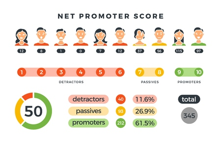 Net promoter score formula with promoters, passives and detractors charts. Vector nps infographic isolated on white. Illustration of nps promoter marketing, net promotion teamwork organization