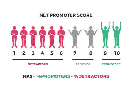 Fórmula de puntuación neta del promotor para marketing en Internet. Infografía de nps de vector aislado sobre fondo blanco Ilustración de vector