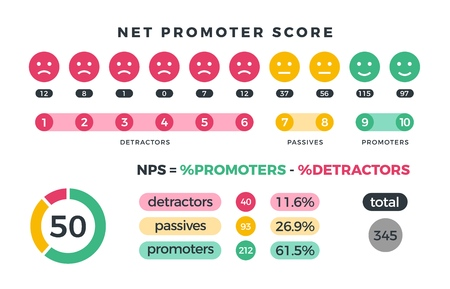 Net promoter score nps marketing infographic with promoters, passives and detractors icons and charts. Vector illustration. Organization teamwork, total detractor and passive Reklamní fotografie - 112037200