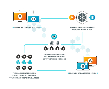 Smart contract. How smart contracts work in blockchain with cryptocurrency. Business networking, digital validation vector infographics. Illustration of business system communication web payment Vettoriali