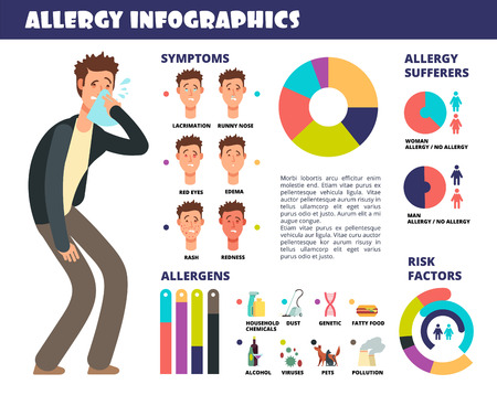 Allergy medical infographic with symptoms and allergen, prevention of allergic reaction. Vector illustration. Allergy infographic medical, health disease medicine