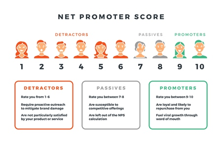 Net promotor score formule voor netwerkmarketing. Vector nps infographic geïsoleerd op een witte achtergrond. Visualisatie data promotie promotor netto illustratie