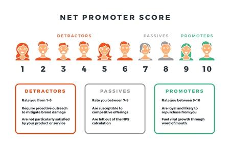 Net promotor score formule voor netwerkmarketing. Vector nps infographic geïsoleerd op een witte achtergrond. Visualisatie data promotie promotor netto illustratie Vector Illustratie