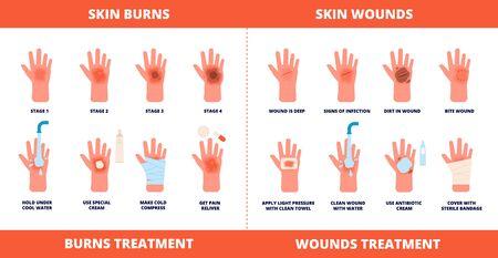 Premiers secours cutanés. Traitement des brûlures, blessures et symptômes traumatiques. Brûlure de degré, aide à la guérison des mains avec une affiche vectorielle de crème, de bandage et de pilules. Blessures à la peau et aux soins des plaies, illustration de la douleur du traitement