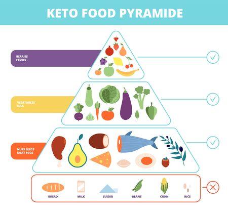 Keto-Essen. Ernährungspyramide, kohlenhydratarme Lebensmittel. Gesundes ketogenes Diätdiagramm. Vektor-Kohlenhydrat-, Protein- und Fett-Balance-Infografik. Ketogene Diät, Ernährungsdiagramm-Gesundheitsillustration