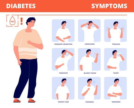 Diabetes symptoms. Disease infographic, diabetic prevention health. Glucose or sugar control, medical education. Patient vector illustration. Blurry vision, thirst and weight loss