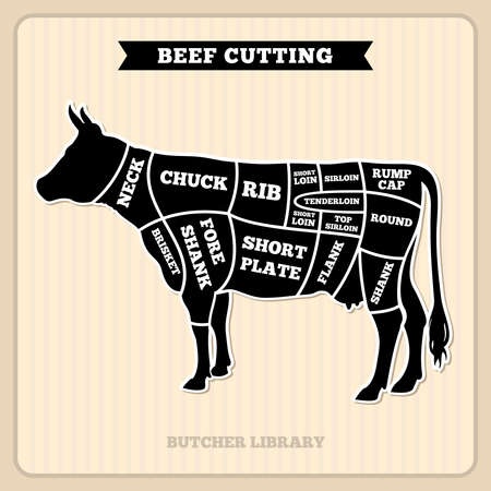 Beef, cow cuts butcher vector diagram. Placard with section cow, illustration of cow meat Vettoriali