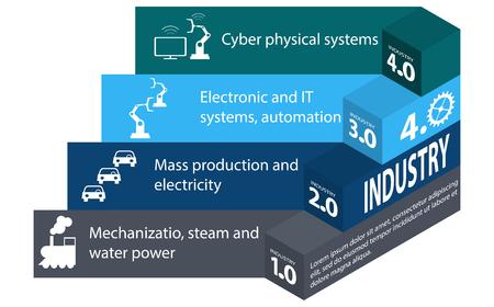 산업 4.0 및 4 산업 혁명. 흰색 배경에 isometry에서 Infographics입니다. 증기 동력에서 사이버 물리적 시스템 자동화 및 사물의 인터넷에 이르는 산업 혁명