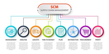 SCM - Concept de gestion de la chaîne d'approvisionnement. Modèle de concept SCM. Contient des icônes telles que la gestion, l'analyse, la distribution, l'approvisionnement. Infographie Gestion de la chaîne d'approvisionnement Vecteurs