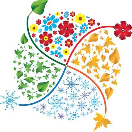 annotation: Four seasons. Spring, summer, autumn, winter.