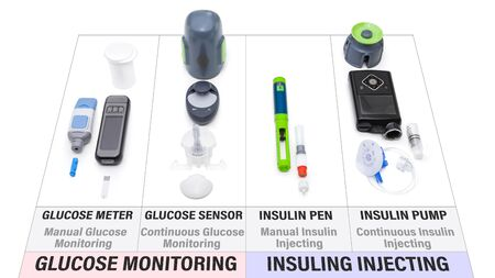 Comparison chart of new modern diabetes treatment items – What you need to control diabetes: Glucose meter, Glucose sensor, Insulin pen, Insulin pump Stockfoto
