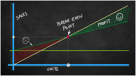 Break even point  and blackboard
