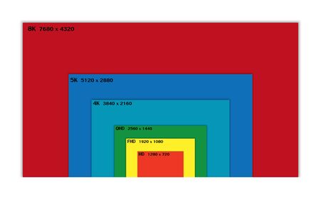 Colorful display resolution comparison, present by rectangles in increasing order of size, smallest to largest