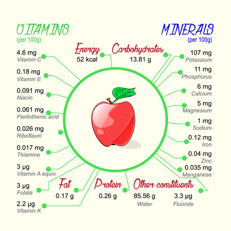 nutritional: Nutritional value of apple. Vector infographic elements. Illustration