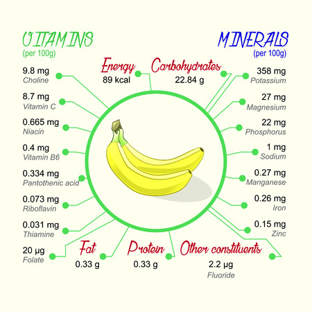 nutritional: Nutritional value of banana. Vector infographic elements.