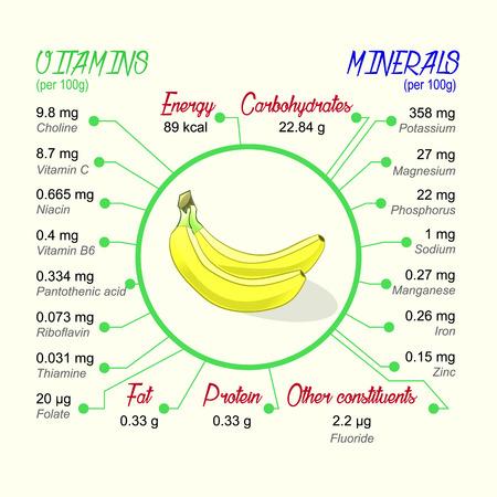 Wartość odżywcza banana. Wektor infographic elementów. Ilustracje wektorowe