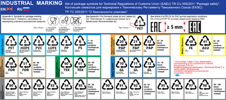 Set of package marking recycling symbols and materials of technical regulations TR CU 005/2011. Package icons marks. Package marking labeling rules in English and Russian. TR TS 005/2011