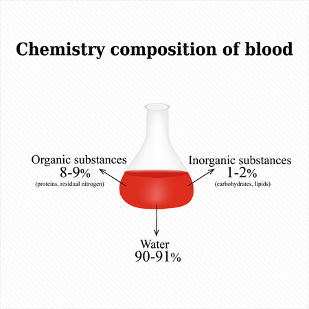 bloodcell: The chemical composition of the blood. Infographics. Vector illustration.
