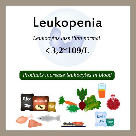 white blood cells: Leucopenia. Reducci�n del n�mero de leucocitos en la sangre. Productos aumentan c�lulas blancas de la sangre. Ilustraci�n del vector. Vectores