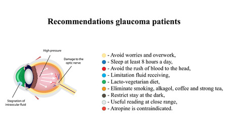 recommendations: Glaucoma. Recommendations glaucoma patients. The structure of the eye. Infographics. illustration on isolated background.