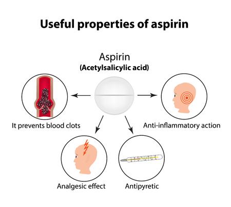 aspirin: Useful properties of aspirin. Infographics.